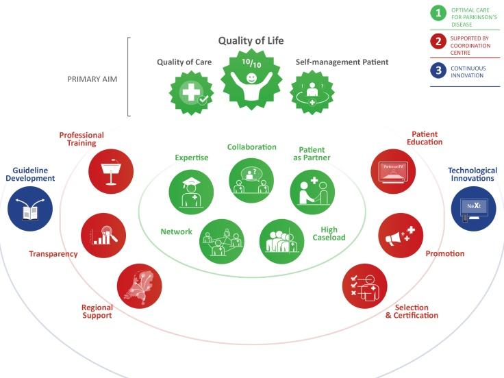 parkinsonnet_concept_schematic_infographic